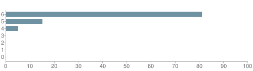 Chart?cht=bhs&chs=500x140&chbh=10&chco=6f92a3&chxt=x,y&chd=t:81,15,5,0,0,0,0&chm=t+81%,333333,0,0,10|t+15%,333333,0,1,10|t+5%,333333,0,2,10|t+0%,333333,0,3,10|t+0%,333333,0,4,10|t+0%,333333,0,5,10|t+0%,333333,0,6,10&chxl=1:|other|indian|hawaiian|asian|hispanic|black|white